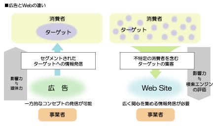 広告とwebの違い