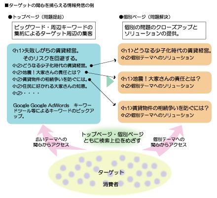 ターゲットの関心を捉える情報発信の例
